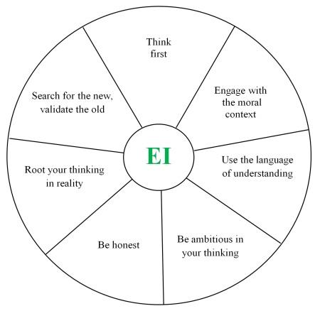 7 Disciplines inner circle
